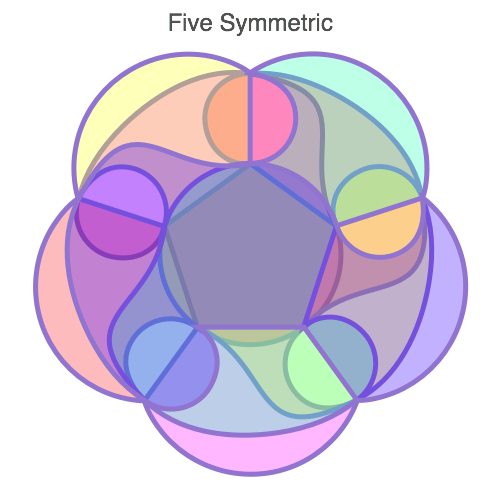 Traditional Venn Diagram for 5 entities with labels for macOS by EazyDraw