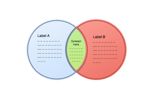 Venn Diagram for 2 entities with labels for macOS by EazyDraw