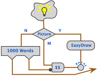 EazyDraw, Example showing technical drawing with automatic dimensions for macOS