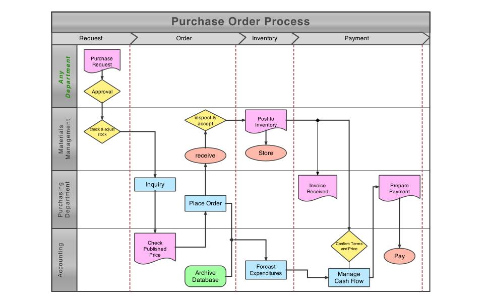 Flow chart on macOS.